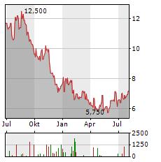 JBS SA ADR Jahres Chart