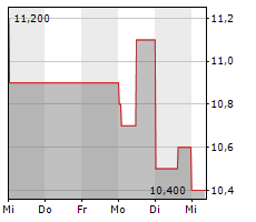 JBS SA ADR Chart 1 Jahr