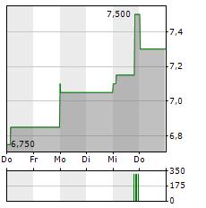 JBS Aktie 5-Tage-Chart