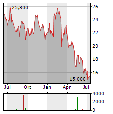 JCDECAUX Aktie Chart 1 Jahr