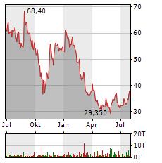 JD.COM Aktie Chart 1 Jahr