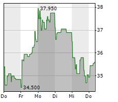JD.COM INC ADR Chart 1 Jahr