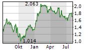 JD SPORTS FASHION PLC Chart 1 Jahr
