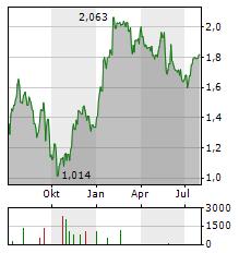 JD SPORTS FASHION Aktie Chart 1 Jahr