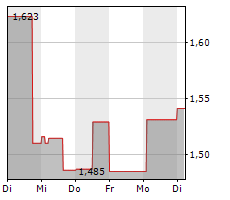 JD SPORTS FASHION PLC Chart 1 Jahr