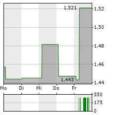 JD SPORTS FASHION Aktie 5-Tage-Chart