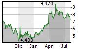 JD WETHERSPOON PLC Chart 1 Jahr
