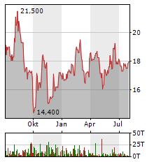 JDC GROUP Aktie Chart 1 Jahr