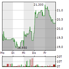 JDC GROUP Aktie 5-Tage-Chart
