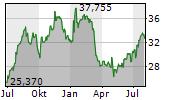 JEFFERIES FINANCIAL GROUP INC Chart 1 Jahr