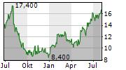 JELD-WEN HOLDING INC Chart 1 Jahr