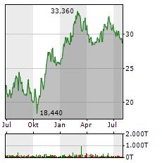 JENOPTIK Aktie Chart 1 Jahr