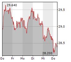 JENOPTIK AG Chart 1 Jahr