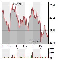 JENOPTIK Aktie 5-Tage-Chart