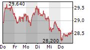 JENOPTIK AG 5-Tage-Chart