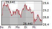 JENOPTIK AG 1-Woche-Intraday-Chart