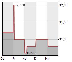 JEOL LTD Chart 1 Jahr