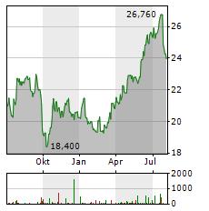 JERONIMO MARTINS Aktie Chart 1 Jahr