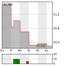 JERONIMO MARTINS Aktie 5-Tage-Chart