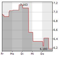 JETBLUE AIRWAYS CORP Chart 1 Jahr