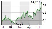JFE HOLDINGS INC Chart 1 Jahr