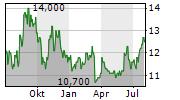 JGC HOLDINGS CORPORATION Chart 1 Jahr