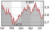 JIANGSU EXPRESSWAY CO LTD Chart 1 Jahr