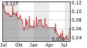 JINCHUAN GROUP INTERNATIONAL RESOURCES CO LTD Chart 1 Jahr