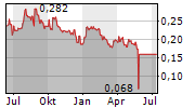 JINGRUI HOLDINGS LTD Chart 1 Jahr