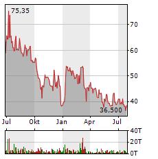 JINKOSOLAR Aktie Chart 1 Jahr