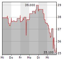 JINKOSOLAR HOLDING CO LTD ADR Chart 1 Jahr