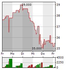 JINKOSOLAR Aktie 1-Woche-Intraday-Chart