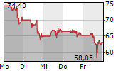 JINKOSOLAR HOLDING CO LTD ADR 5-Tage-Chart