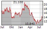 JM AB Chart 1 Jahr
