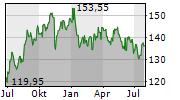 JM SMUCKER COMPANY Chart 1 Jahr
