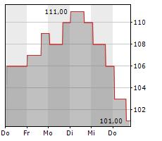 JOHN BEAN TECHNOLOGIES CORPORATION Chart 1 Jahr