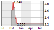 JOHN WOOD GROUP PLC Chart 1 Jahr