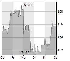 JOHNSON & JOHNSON Chart 1 Jahr