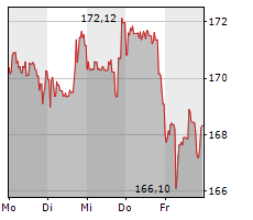 JOHNSON & JOHNSON Chart 1 Jahr