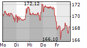 JOHNSON & JOHNSON 1-Woche-Intraday-Chart