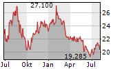 JOHNSON MATTHEY PLC Chart 1 Jahr