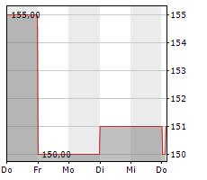 JONES LANG LASALLE INC Chart 1 Jahr