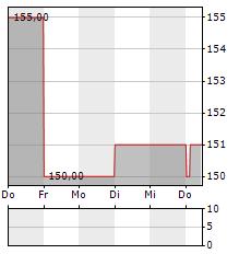 JONES LANG LASALLE Aktie 5-Tage-Chart