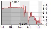 JOST AG Chart 1 Jahr