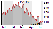 JPMORGAN CHASE & CO Chart 1 Jahr