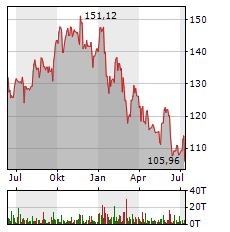 JPMORGAN Aktie Chart 1 Jahr