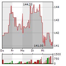 JPMORGAN Aktie 5-Tage-Chart