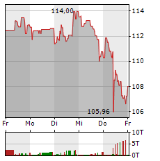 JPMORGAN Aktie 1-Woche-Intraday-Chart