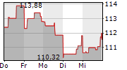 JPMORGAN CHASE & CO 1-Woche-Intraday-Chart