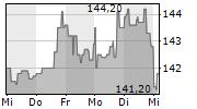 JPMORGAN CHASE & CO 5-Tage-Chart